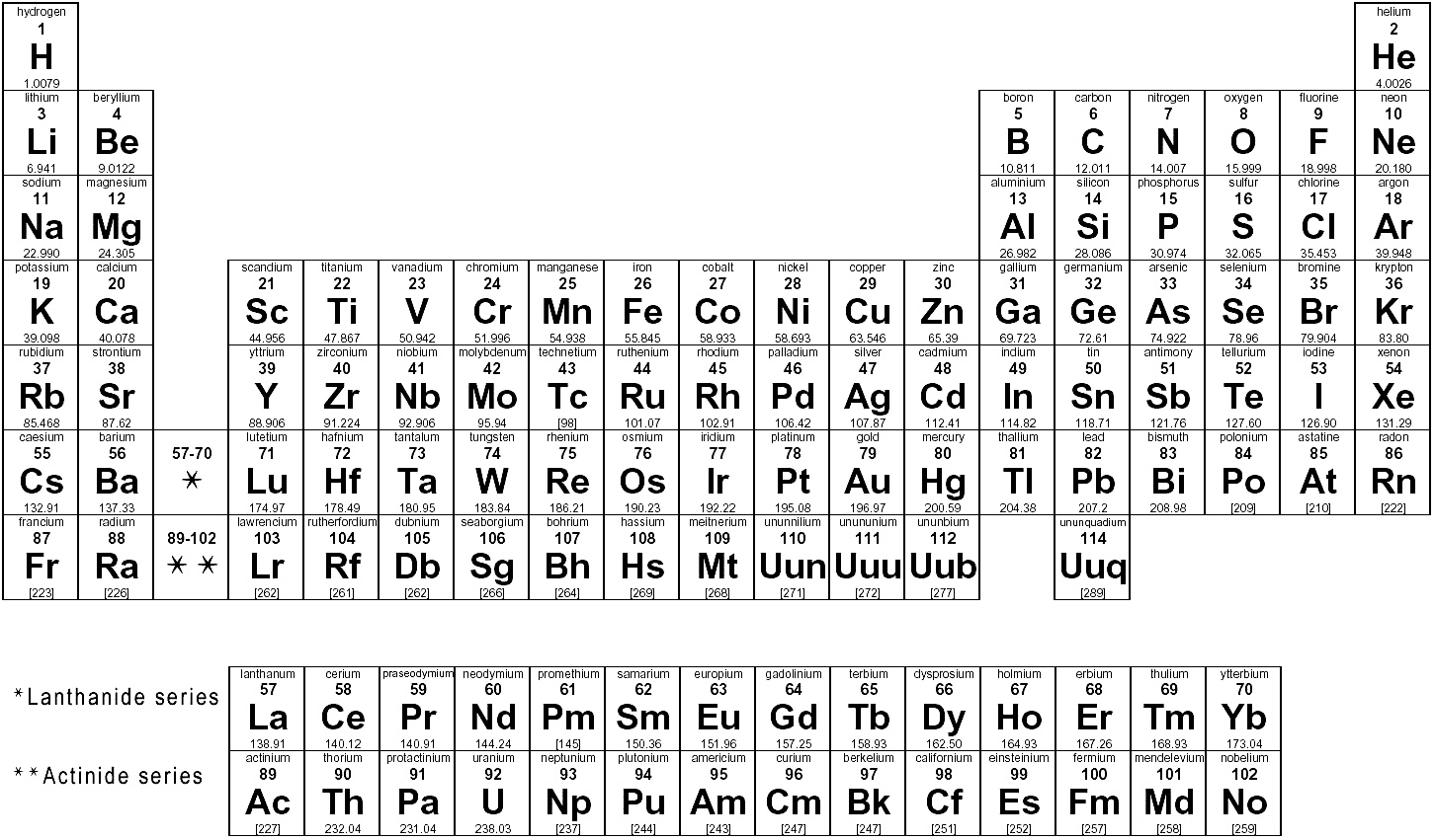 Worksheet on periodic table for middle school images periodic r on periodic table gallery periodic table images r on periodic table image collections periodic table gamestrikefo Images